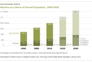 Growth of Islam in sub-Saharan Africa, from 2010 to projected numbers in 2030 (Pew Research)
