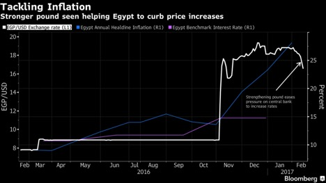 https://www.bloomberg.com/news/articles/2017-02-15/why-28-inflation-may-still-not-warrant-an-egypt-rate-increase