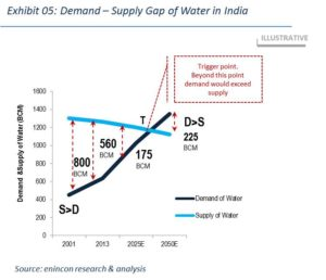 Demand-Supply-Gap-of-Water-in-India
