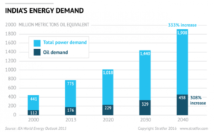 India-Energy-Demand-010616
