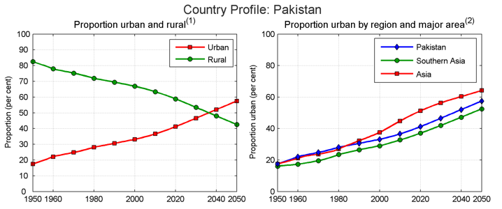 Pakistan Charts and Graphs
