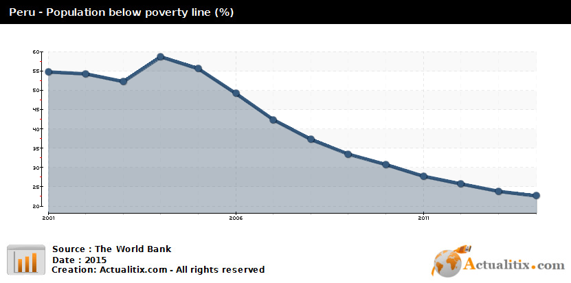 Figure 2: Percentage of Peruvians below the poverty line
